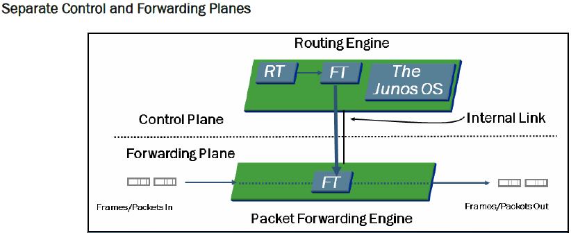 2015-07-08 11_09_18-JNAA-JNCIA-Junos-Junosphere-12.c_Study Guide.pdf (SECURED) - Adobe Acrobat Reade
