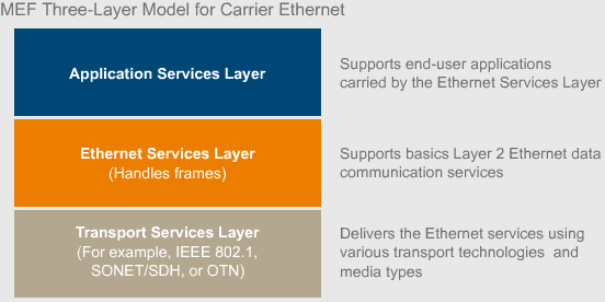 Carrier Ethernet model_2