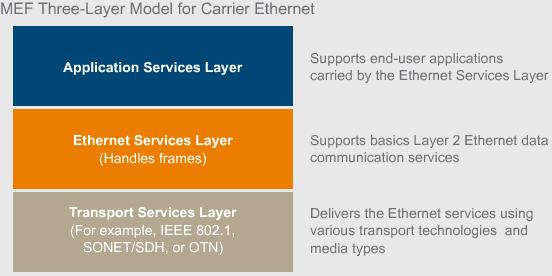 Carrier Ethernet model_2