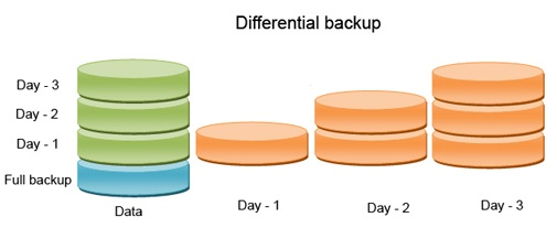Differential-backup