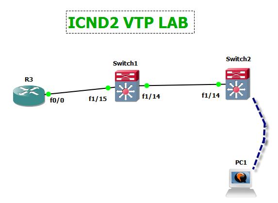 ICND2 VTP lab