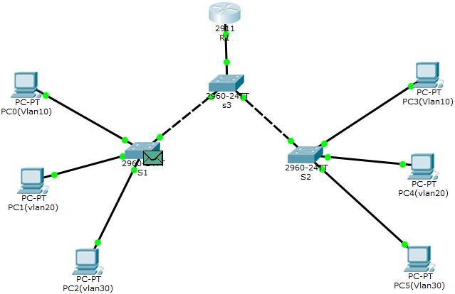 Inter-VLAN routing_lab