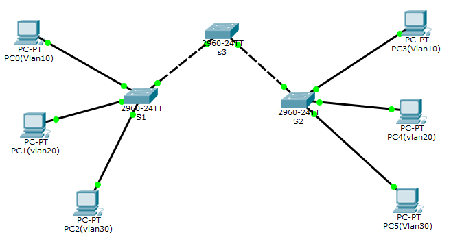 PT_Vlan_trunk_top