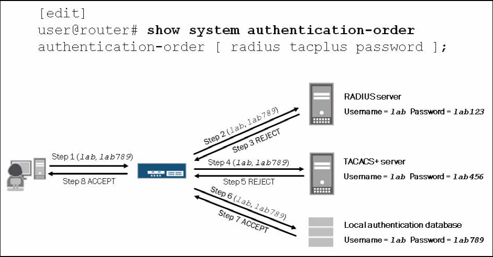 authentication_order1
