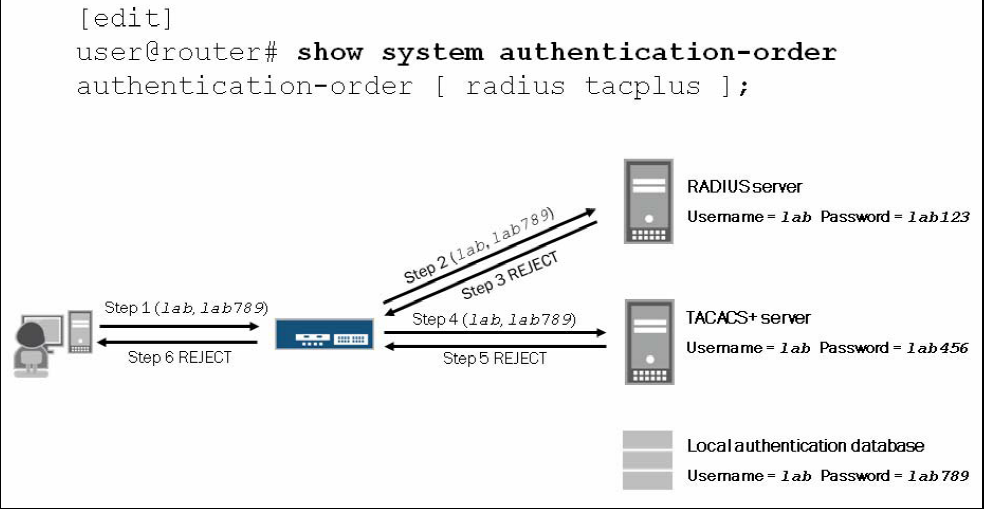 authentication_order2