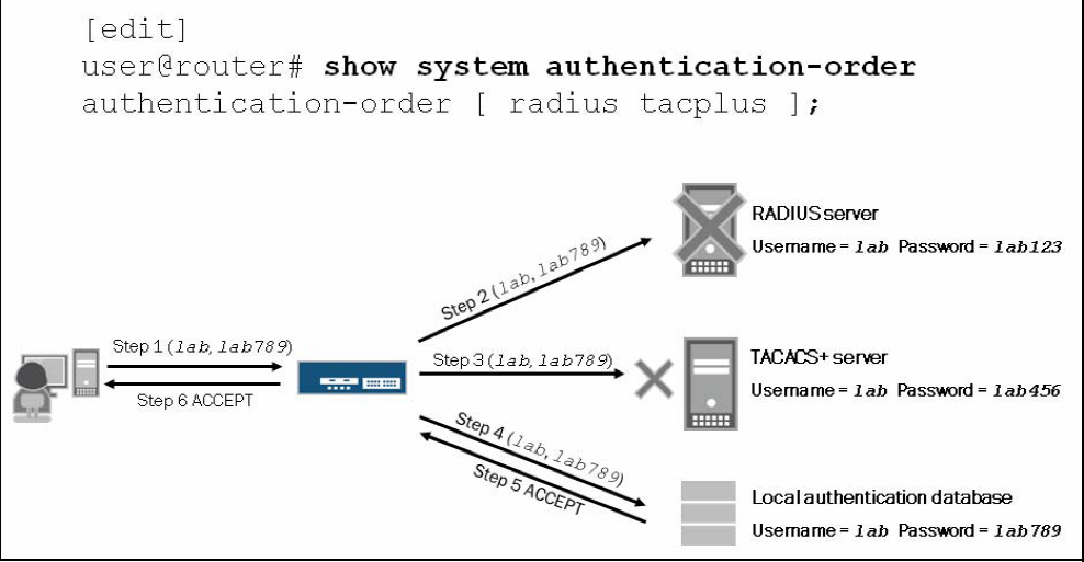 authentication_order3