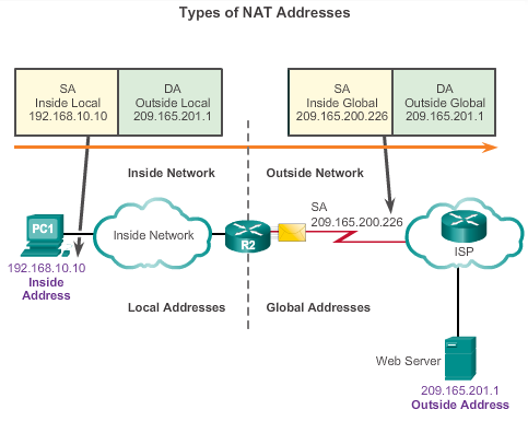 4_types of NAT address