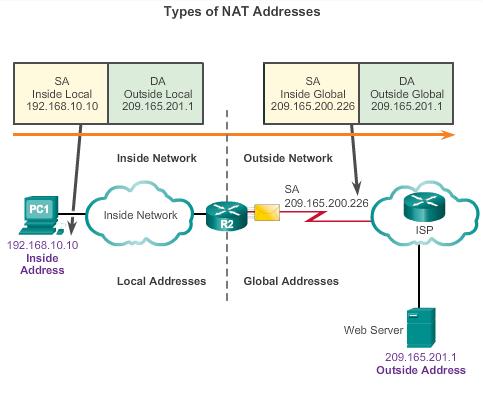 4_types of NAT address
