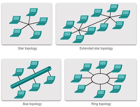 LAN_topology