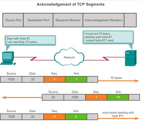 Acknowledgement of TCP segments