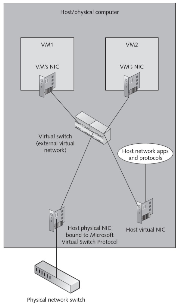 External_virtual_network