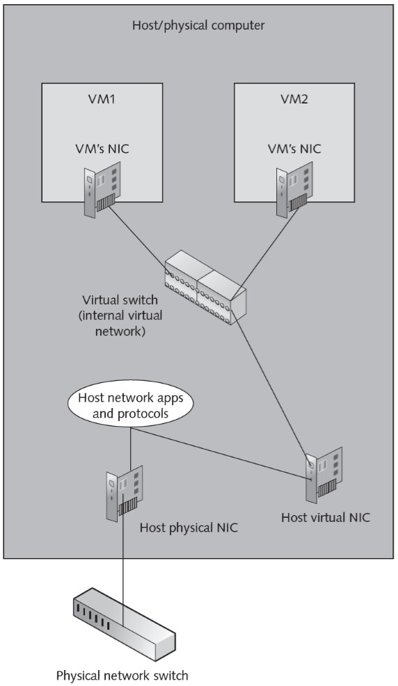 Internal_virtual_network