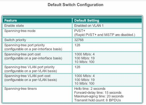 Default Configuration On Cisco