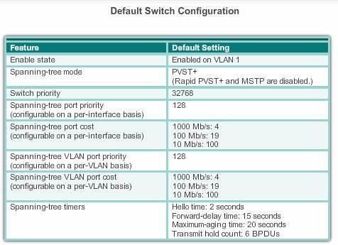 Default Configuration On Cisco