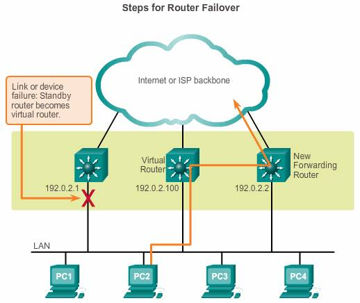 router failover
