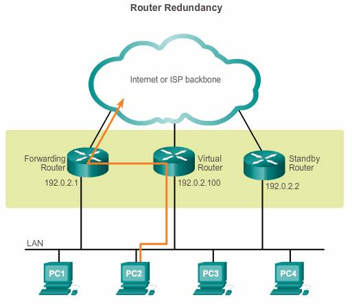 router redundancy