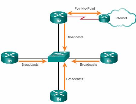Broadcast multiaccess