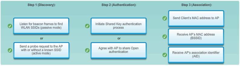 Client and AP association process