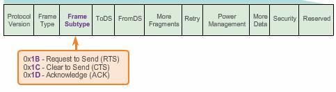 Control Frames subtypes