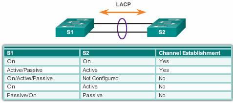 LACP modes