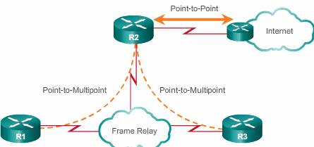 Point-multipoint