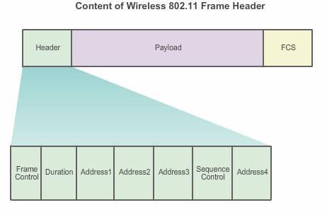 wireless 802.11 frame header