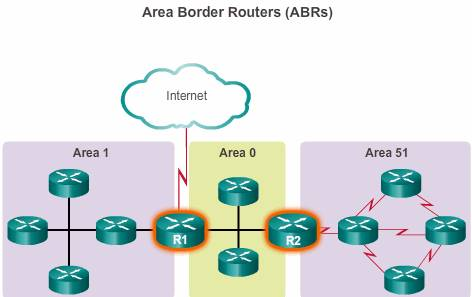 Area Border Routers