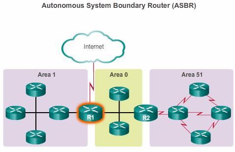 Autonomous System Boundary Router