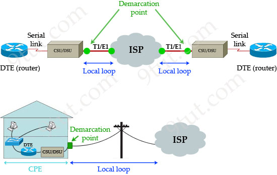 Demarcation_point_local_loop