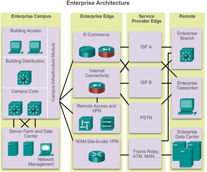 EnterpriseArchitecture