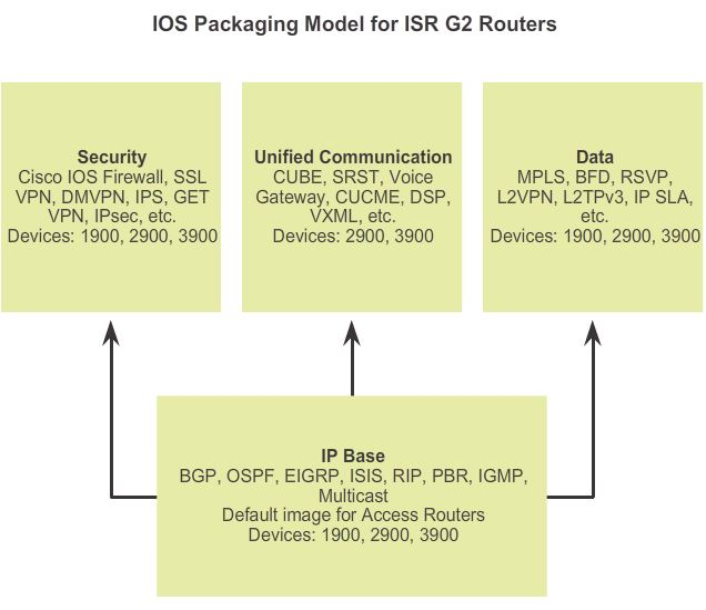 IOS15Package