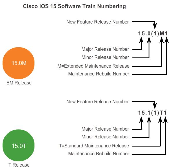 IOS15TrainNumbering