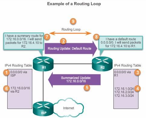 RoutingLoopFromAutosummarization