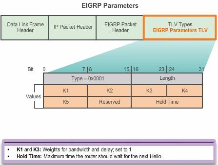 TLV parameters