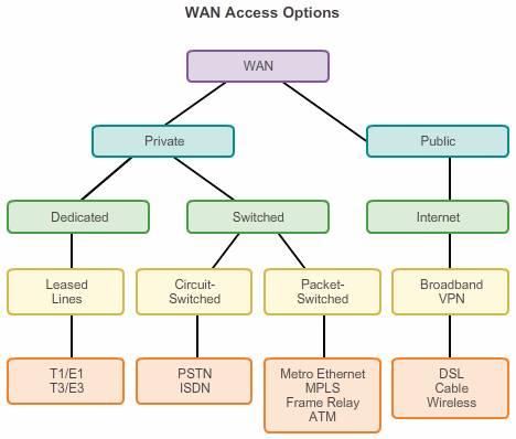 WAN access Options