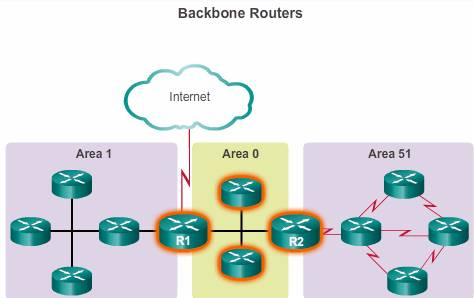 backbone routers