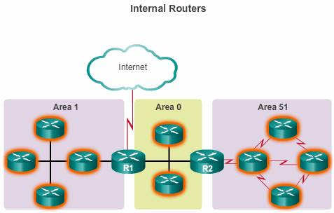 internal routers