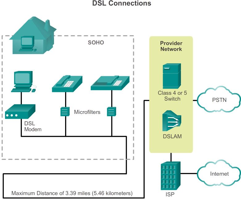 DSL connection