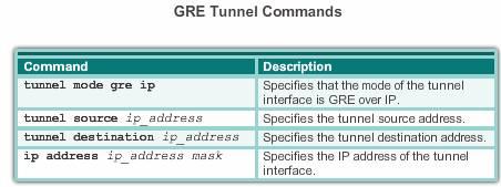GRE Command