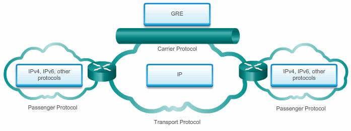 GRE_characteristics