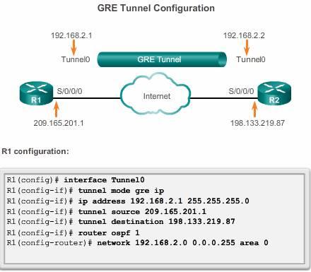 GRE_tunnel_configurationR1