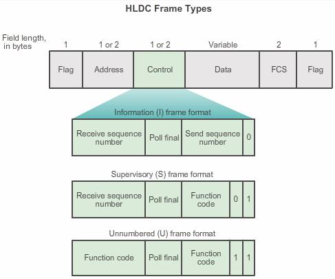 HLDC FrameTypes