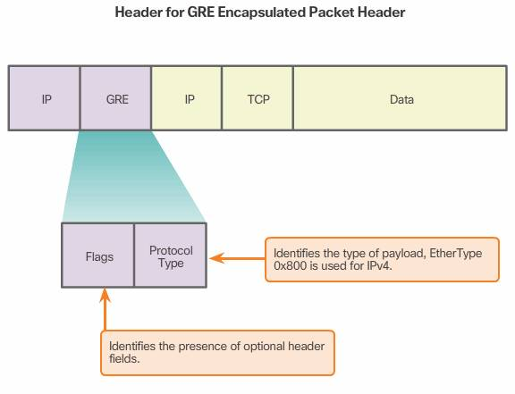 Header for GRE encapsulated Packet Header