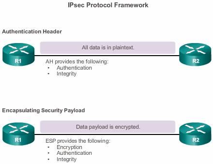 IPSeC_Protocol_framework