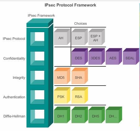 IPSeC_Protocol_framework2
