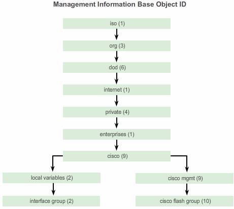 Management_Information_base_object_ID