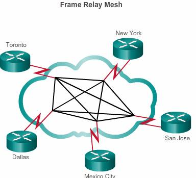 Frame Relay – Technote