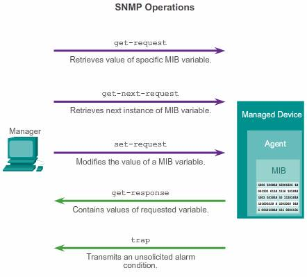 SNMP operation