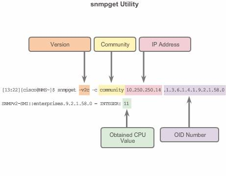 SNMPget_utility