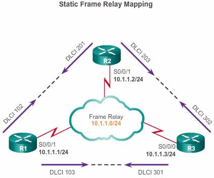 Static Frame Relay Mapping
